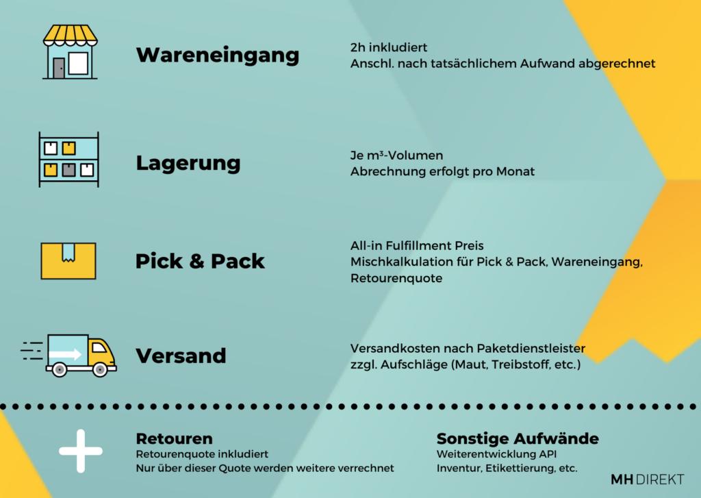 e-commerce costs (1)