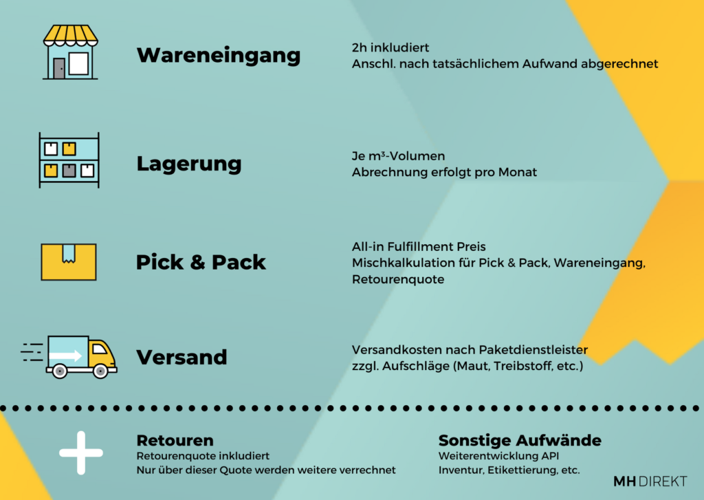 e-commerce kosten (1)