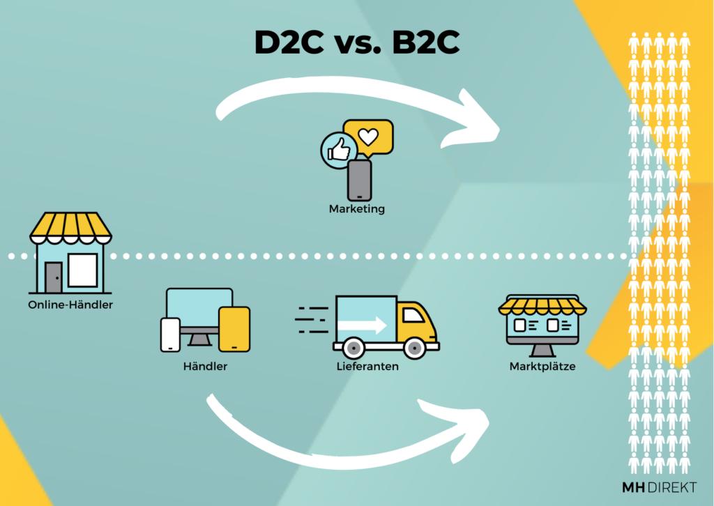 d2c-direct-to-customer-online-marketing-mh-direkt-1